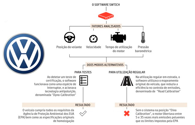 O-escândalo-da-Volkswagen-em-nove-pontos---JN